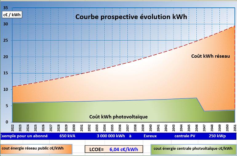 Il est impossible de prouver l'intérêt financier du photovoltaïque… Faux